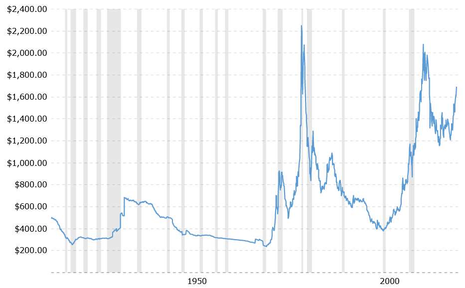 Gold prices by year adjusted for inflation