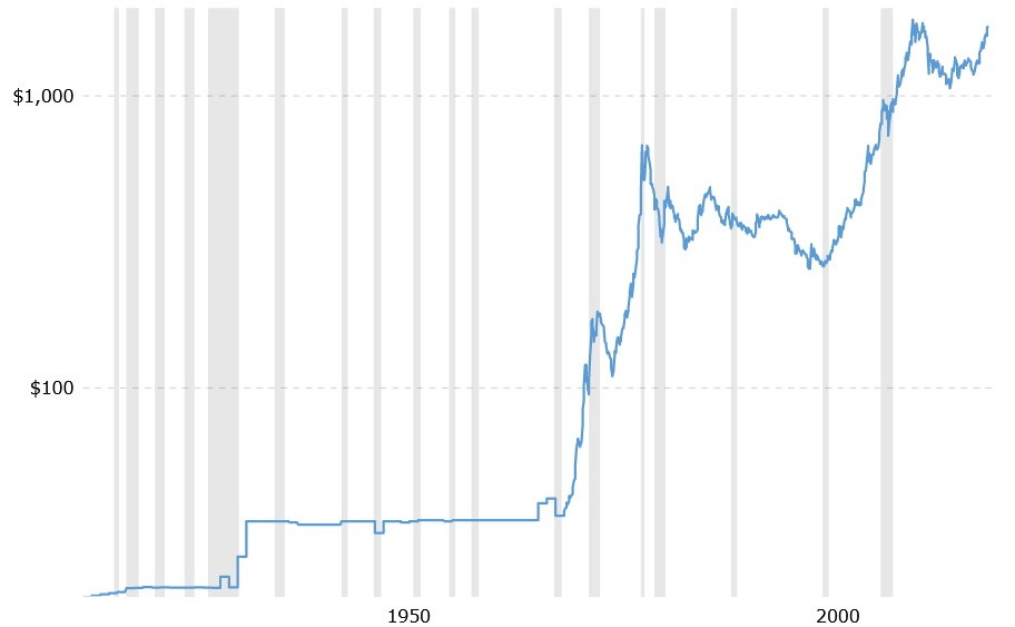 The price of gold over the years and the gross value