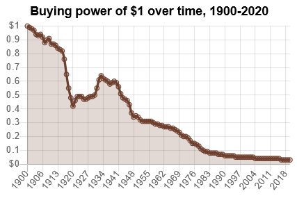 Purchasing power of the US dollar in different years
