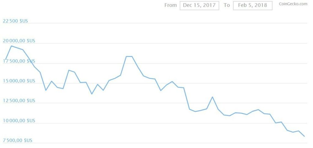 Bitcoin price dynamics from December 15, 2017 to February 5, 2018