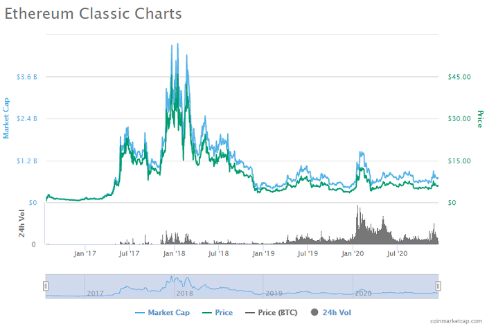 Dynamics of Ethereum Classic prices for all time. Source: Coinmarketcap