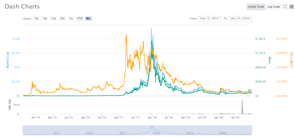 DASH price dynamics for all time