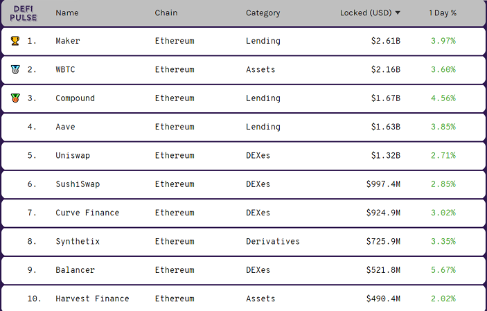 10 of the 50 platforms built on the Ethereum network.