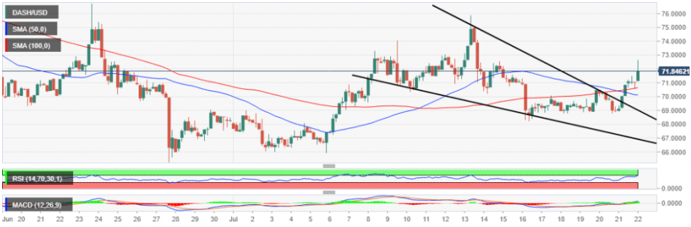 Technical analysis of the asset currently shows that it is ready for a bullish return