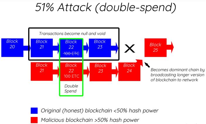 Factor #2: Network attacks