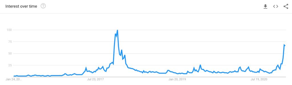 Interest in Bitcoin, Google Trends