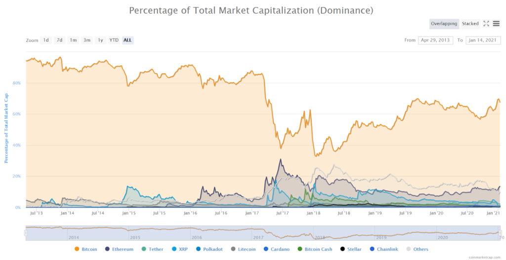 The percentage of the total market capitalization (a Dominance)