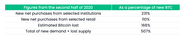 Changes in the supply and demand for BTC in the second half of 2020