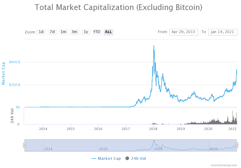 Total market capitalization of altcoins
